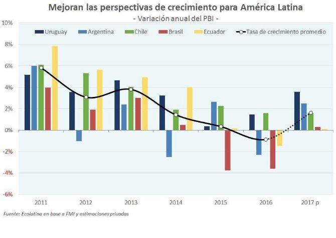 CRECIMIENTO LATINOAMERICANO SE RECUPERARÁ POR ARGENTINA Y BRASIL