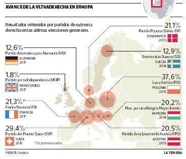 AVANCE DE LA ULTRADERECHA EN EUROPA -¿Cómo afecta a Alemania?