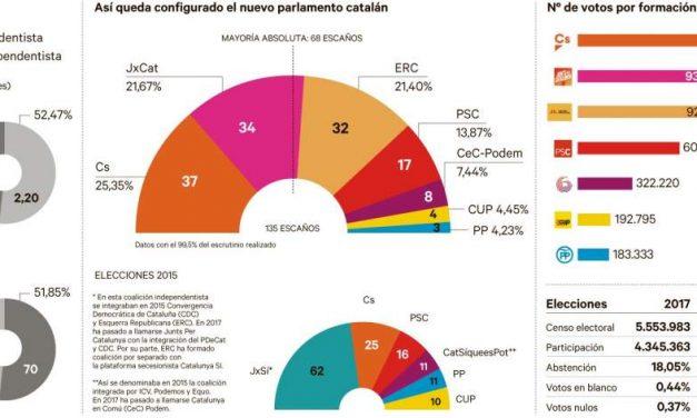 Cataluña:La Hora de Ciudadanos