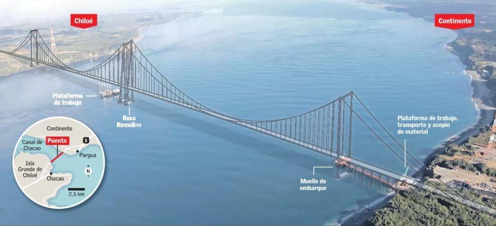Chilotes deben comenzar a decirle  «adios» al Puente Chacao – Otro problema afecta a Chile y al Presidente Piñera