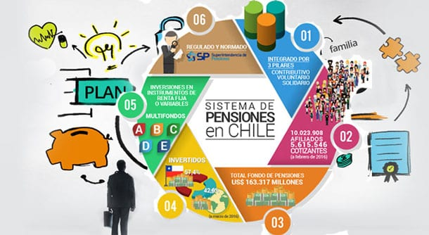 Chile: ¿CUánDO Y CóMO CAMBIAR EL SISTEMA PREVISIONAL?