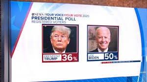 EE UU es un reality show en lugar de realidad – Terminaron los dos congresos partidarios y la situación es peor que antes