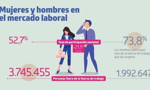 MUJERES Y HOMBRES EN EL MERCADO DEL TRABAJO