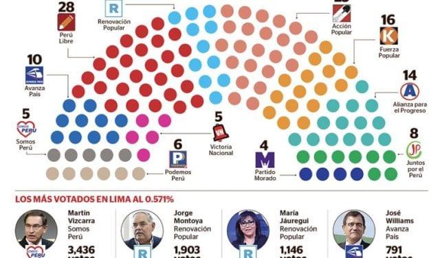 Lo inesperado de la primera vuelta electoral presidencial del Perú